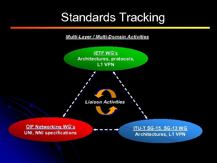 Standards Tracking Multi-Layer / Multi-Domain Activities IETF WG's Architectures, protocols, L 1 VPN Liaison