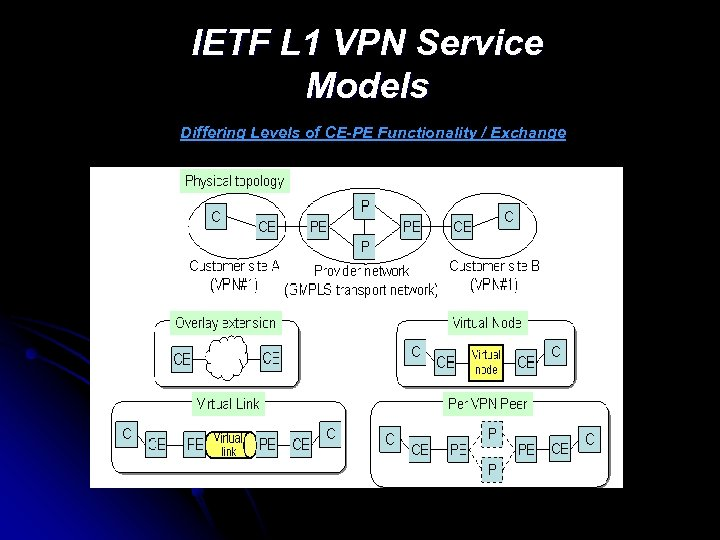 IETF L 1 VPN Service Models Differing Levels of CE-PE Functionality / Exchange