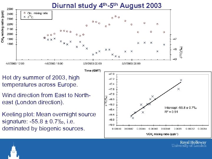 Diurnal study 4 th-5 th August 2003 Hot dry summer of 2003, high temperatures