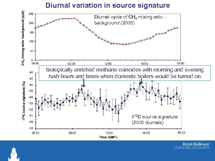 Diurnal variation in source signature Diurnal cycle of CH 4 mixing ratio background (2005)