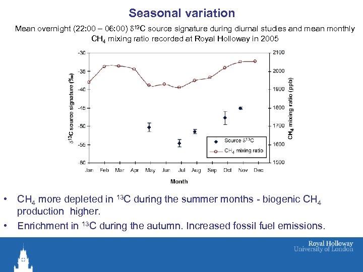 Seasonal variation Mean overnight (22: 00 – 06: 00) d 13 C source signature