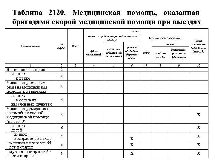 Таблица 2120. Медицинская помощь, оказанная бригадами скорой медицинской помощи при выездах из них: оказание