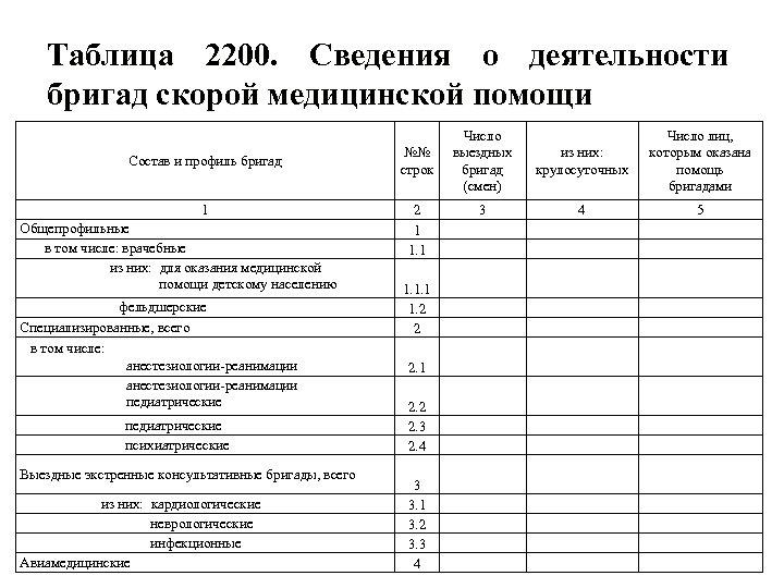Таблица 2200. Сведения о деятельности бригад скорой медицинской помощи Состав и профиль бригад 1
