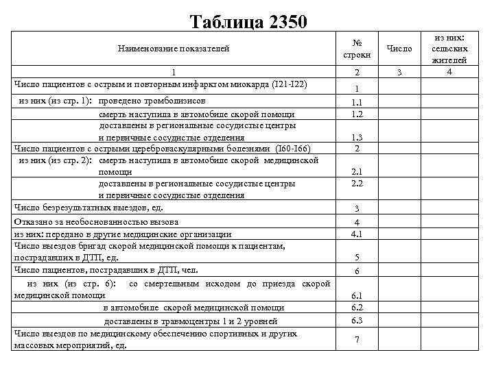 Таблица 2350 Наименование показателей 1 Число пациентов с острым и повторным инфарктом миокарда (I