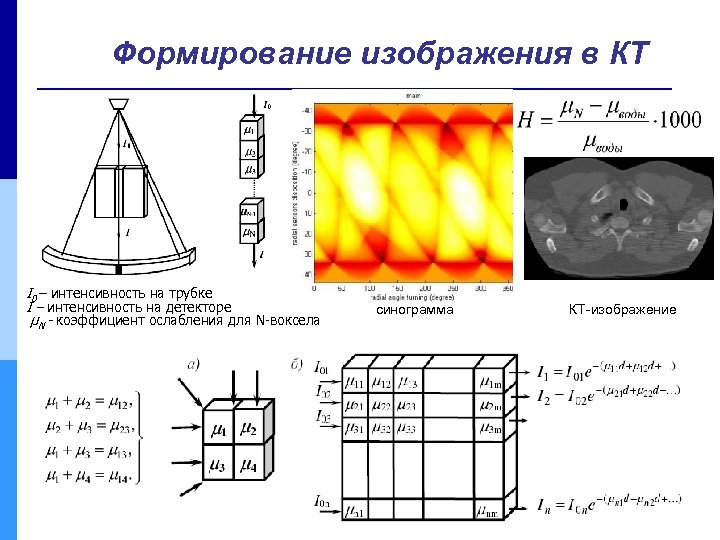 Формирование изображения в КТ I 0 – интенсивность на трубке I – интенсивность на