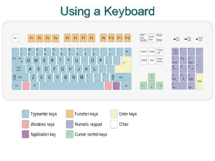 Using a Keyboard