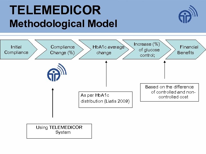 TELEMEDICOR Methodological Model Initial Compliance Change (%) Hb. A 1 c average change As