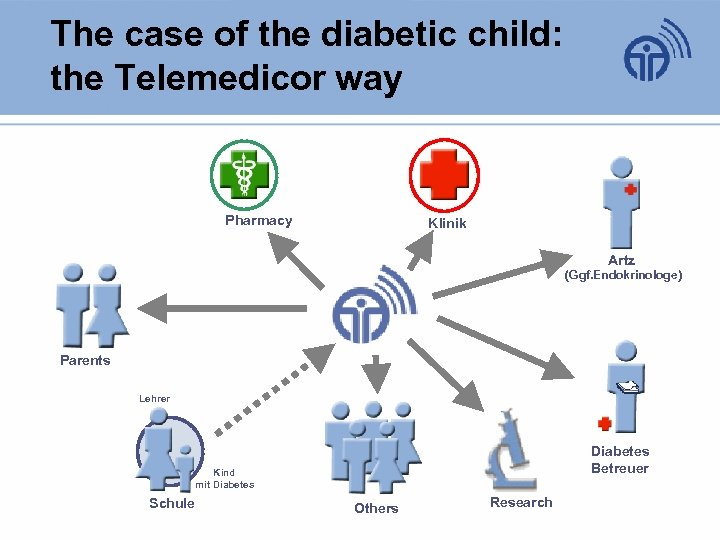 The case of the diabetic child: the Telemedicor way Pharmacy Klinik Artz (Ggf. Endokrinologe)