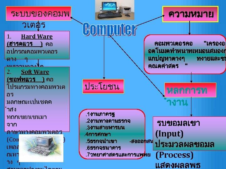 ความหมาย ระบบของคอมพ วเตอร 1. Hard Ware (ฮารดแวร ) คอ อปกรณคอมพวเตอร ตาง ๆ ทเราจบตองได 2.