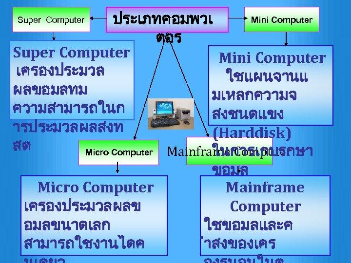 Mini Computer ประเภทคอมพวเ ตอร Super Computer Mini Computer เครองประมวล ใชแผนจานแ ผลขอมลทม มเหลกความจ ความสามารถในก สงชนดแขง