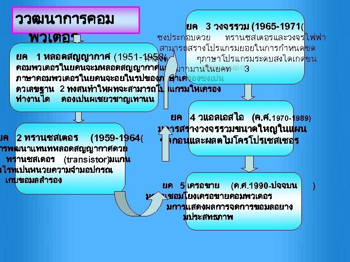 ววฒนาการคอม พวเตอร ยค 3 วงจรรวม (1965 -1971( ซงประกอบดวย ทรานซสเตอรและวงจรไฟฟา สามารถสรางโปรแกรมยอยในการกำหนดชด ยค 1 หลอดสญญากาศ (1951