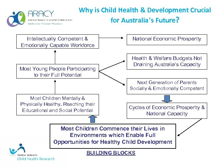 Why is Child Health & Development Crucial for Australia's Future? Intellectually Competent & Emotionally