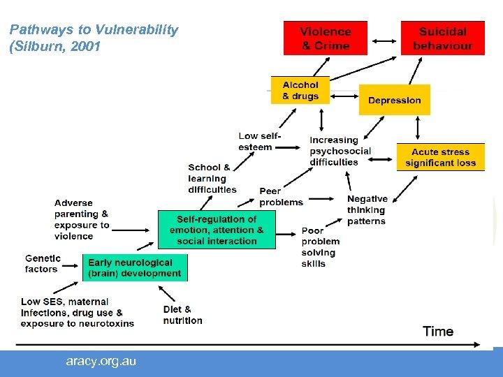 Pathways to Vulnerability (Silburn, 2001 aracy. org. au
