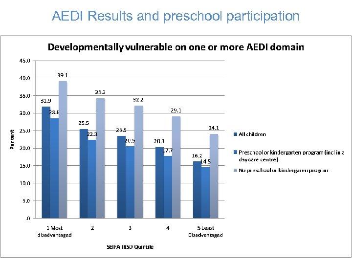 AEDI Results and preschool participation