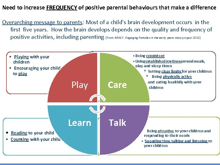 Need to increase FREQUENCY of positive parental behaviours that make a difference Overarching message