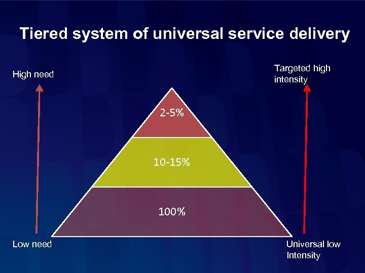 Tiered system of universal service delivery Targeted high intensity High need 2 -5% 10