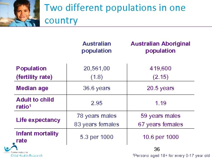 Two different populations in one country Australian population Australian Aboriginal population Population (fertility rate)