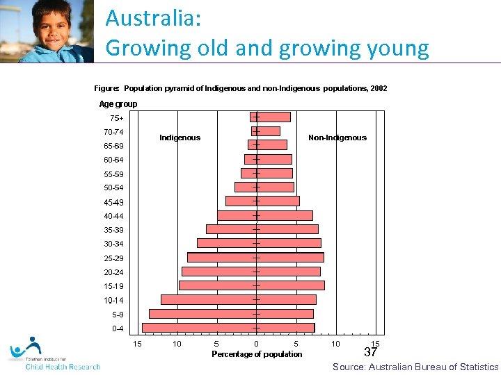 Australia: Growing old and growing young 37 Source: Australian Bureau of Statistics