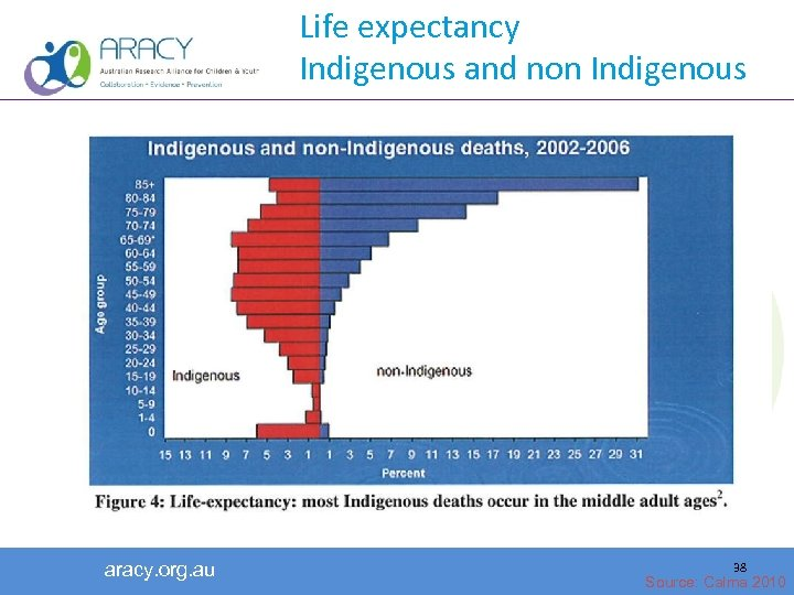 Life expectancy Indigenous and non Indigenous aracy. org. au 38 Source: Calma 2010