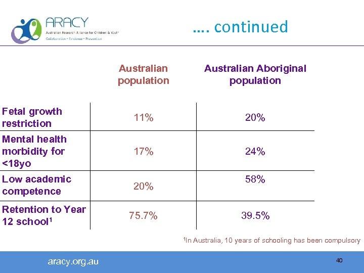 …. continued Australian population Australian Aboriginal population Fetal growth restriction 11% 20% Mental health