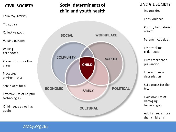 CIVIL SOCIETY Equality/diversity Trust, care Social determinants of child and youth health UNCIVIL SOCIETY