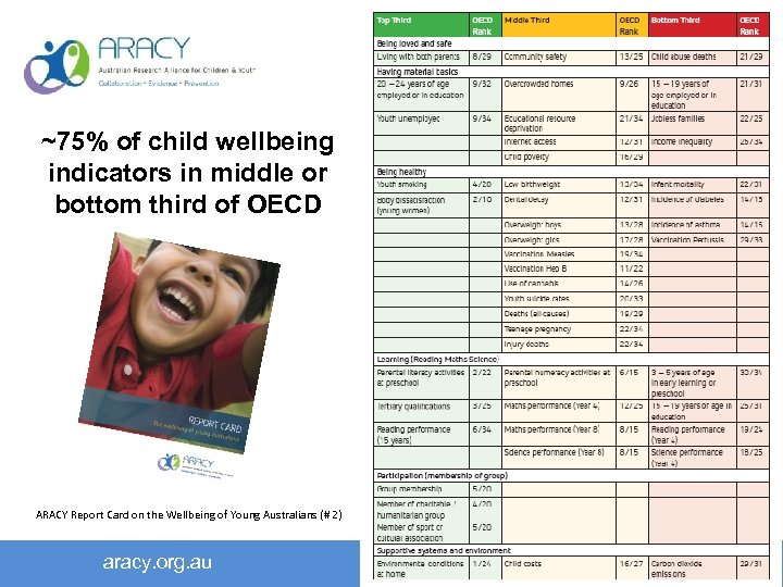 ~75% of child wellbeing indicators in middle or bottom third of OECD ARACY Report