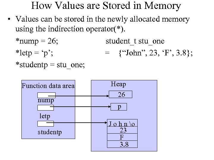 How Values are Stored in Memory • Values can be stored in the newly