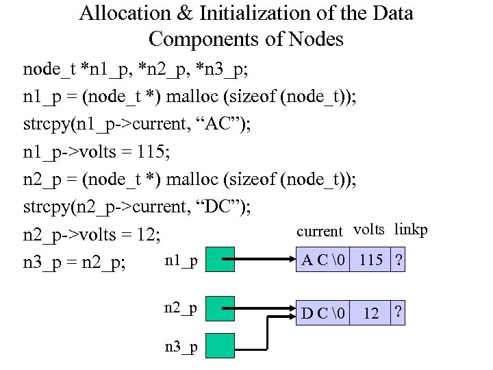 Allocation & Initialization of the Data Components of Nodes node_t *n 1_p, *n 2_p,