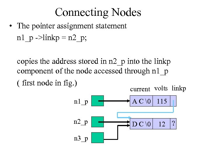 Connecting Nodes • The pointer assignment statement n 1_p ->linkp = n 2_p; copies