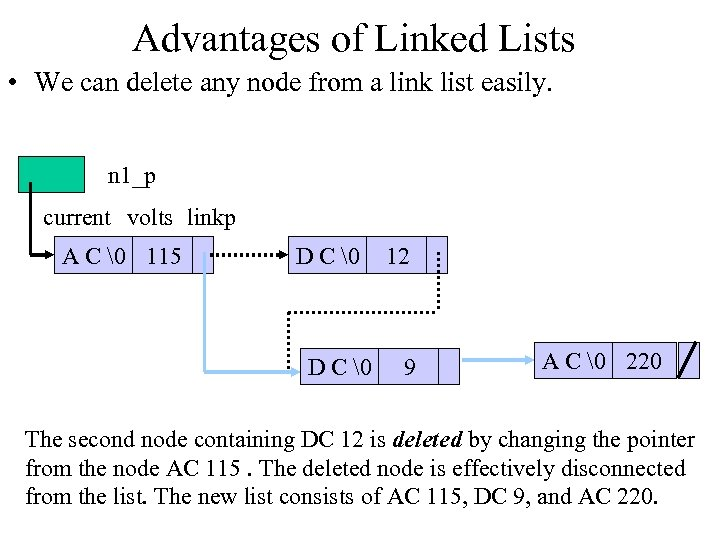 Advantages of Linked Lists • We can delete any node from a link list