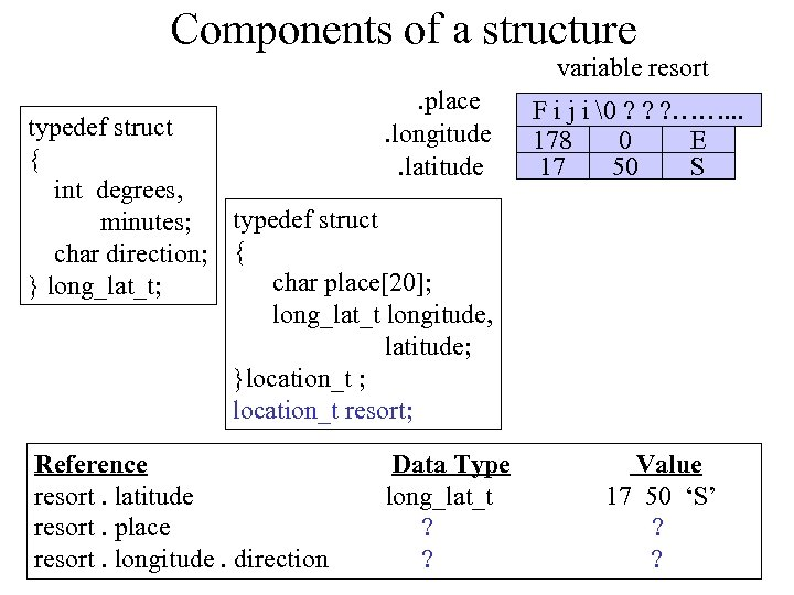 Components of a structure variable resort. place. longitude. latitude typedef struct { int degrees,