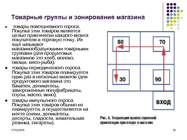 Товарные группы и зонирование магазина l l l товары повседневного спроса. Покупка этих товаров