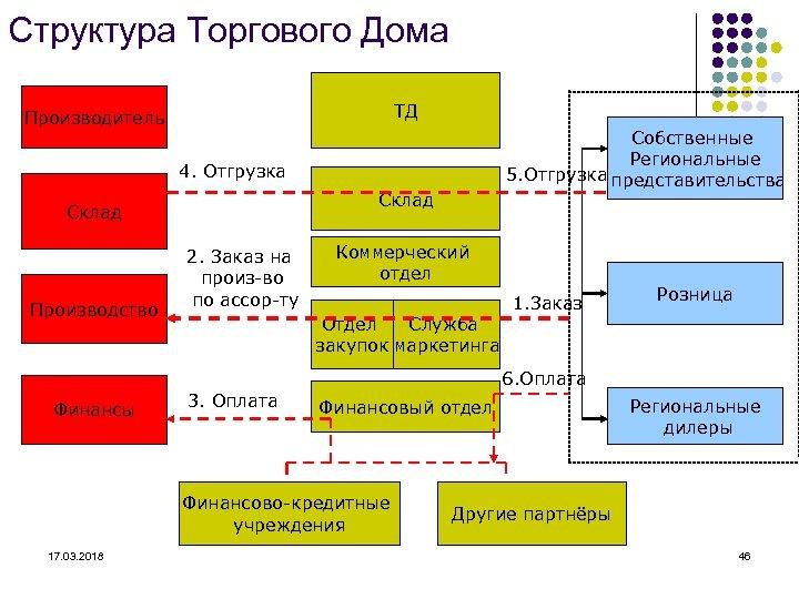 Структура Торгового Дома ТД Производитель Собственные Региональные 5. Отгрузка представительства 4. Отгрузка Склад Производство