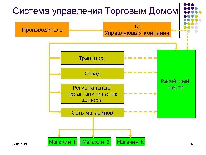 Система управления Торговым Домом ТД Управляющая компания Производитель Транспорт Склад Региональные представительства дилеры Расчётный