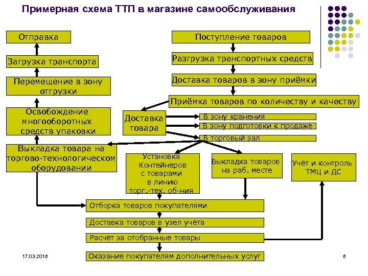 Примерная схема ТТП в магазине самообслуживания Отправка Поступление товаров Разгрузка транспортных средств Загрузка транспорта