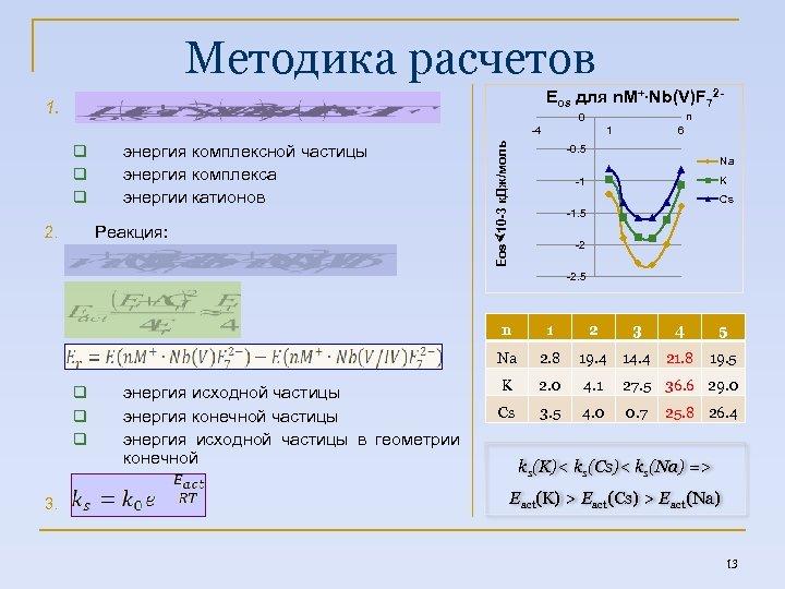 Методика расчетов Eos для n. M+ Nb(V)F 72 - 1. n 0 q q