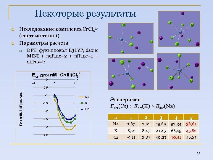 Некоторые результаты q Исследование комплекса Cr. Cl 63(система типа 1) Параметры расчета: q DFT,