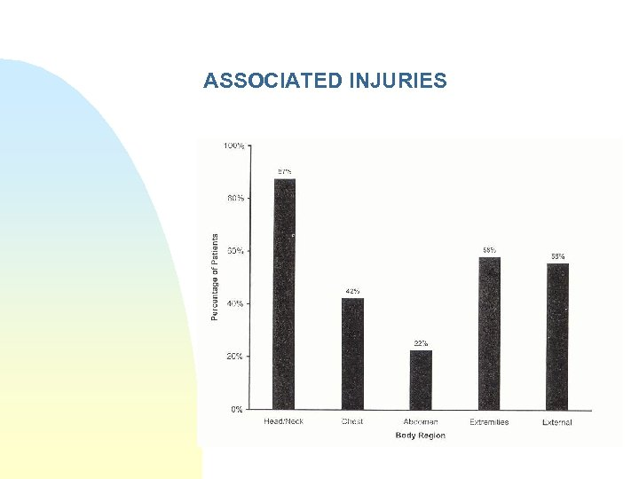 ASSOCIATED INJURIES