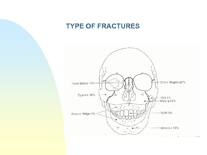 TYPE OF FRACTURES