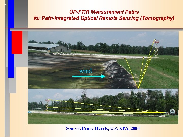 OP-FTIR Measurement Paths for Path-Integrated Optical Remote Sensing (Tomography) wind Source: Bruce Harris, U.
