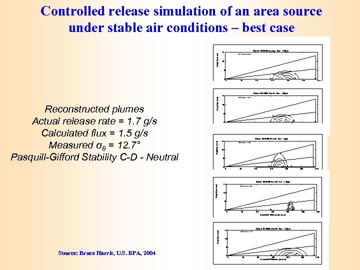 Height [meters] Controlled release simulation of an area source under stable air conditions –
