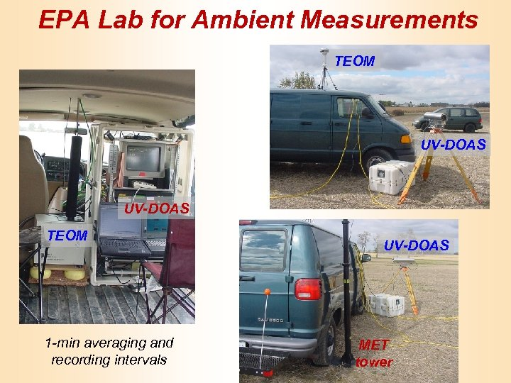 EPA Lab for Ambient Measurements TEOM UV-DOAS TEOM 1 -min averaging and recording intervals
