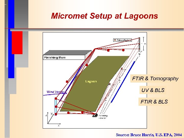 Micromet Setup at Lagoons FTIR & Tomography UV & BLS FTIR & BLS Source: