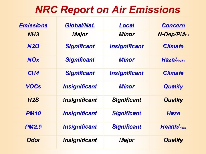 NRC Report on Air Emissions Global/Nat. Local Concern NH 3 Major Minor N-Dep/PM 2.