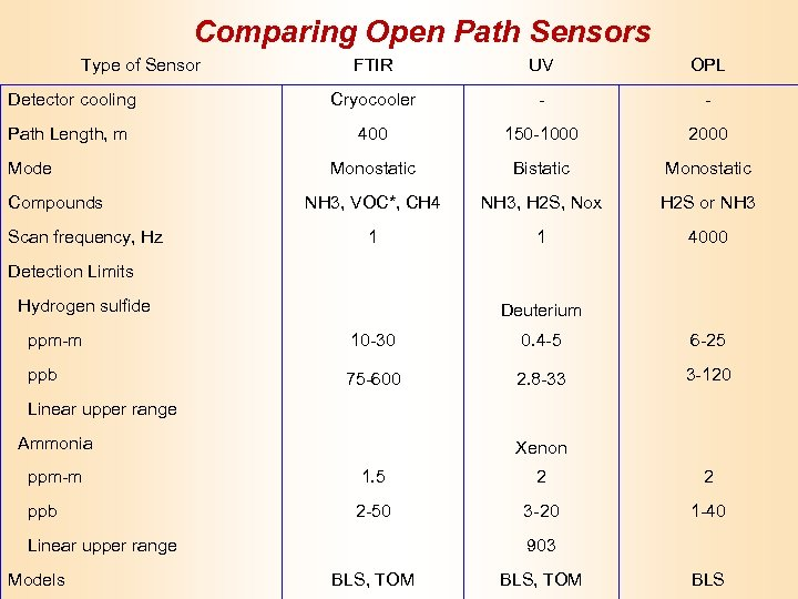 Comparing Open Path Sensors Type of Sensor FTIR UV OPL Detector cooling Cryocooler -