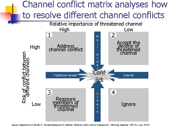 Channel conflict matrix analyses how to resolve different channel conflicts Relative importance of threatened