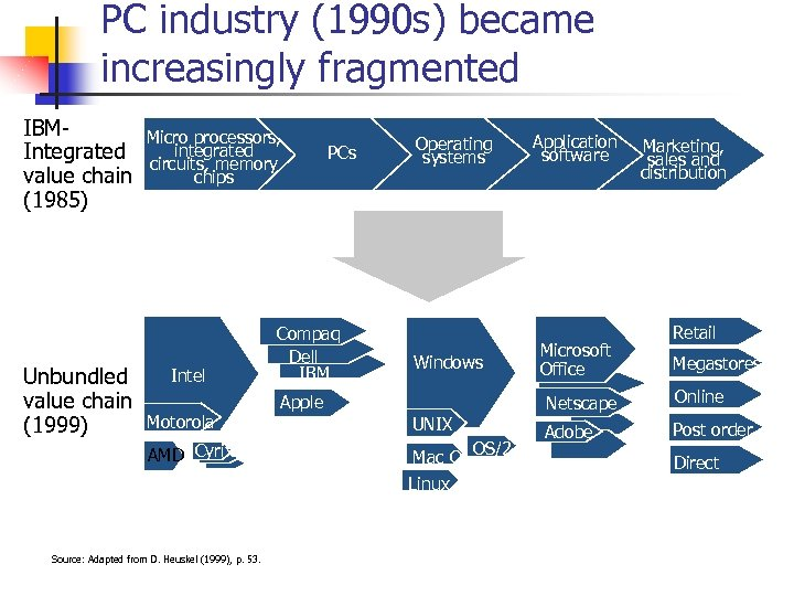 PC industry (1990 s) became increasingly fragmented IBMIntegrated value chain (1985) Unbundled value chain