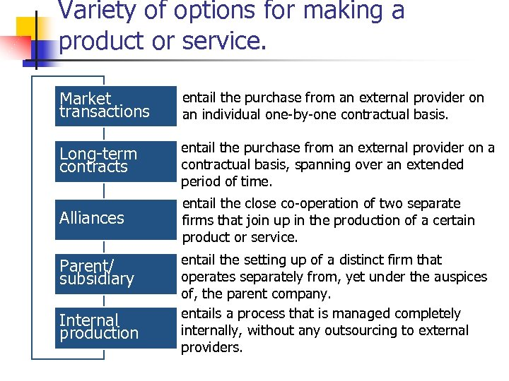 Variety of options for making a product or service. Market transactions entail the purchase