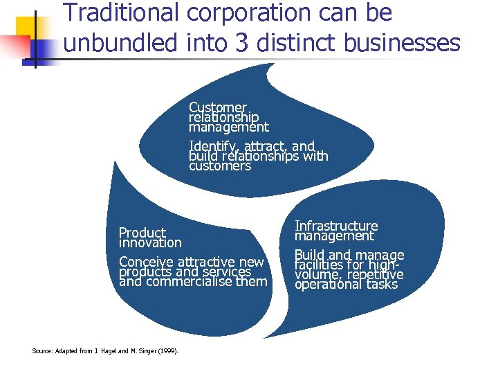 Traditional corporation can be unbundled into 3 distinct businesses Customer relationship management Identify, attract,
