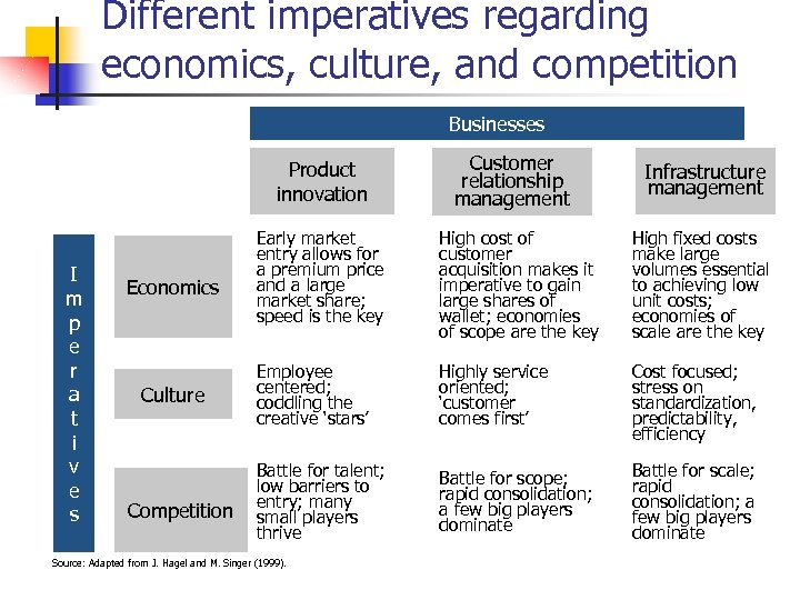 Different imperatives regarding economics, culture, and competition Businesses Product innovation I m p e